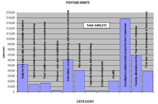 grants-chart